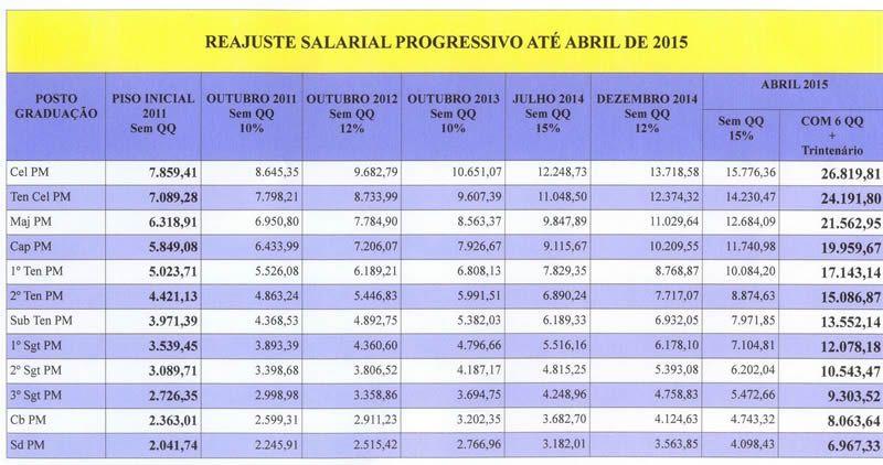 Confira a Tabela Salaria da Policia Militar de Minas Gerais